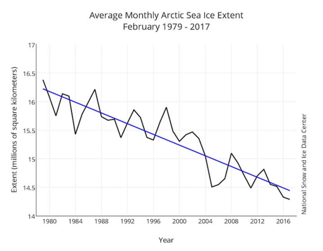 Sea ice decline over time graph